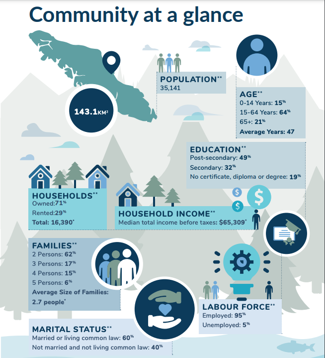 Page from the Campbell River 2019 Annual Report