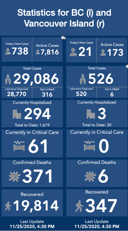 A blue graphic with the latest British Columbia COVID 19 Dashboard.