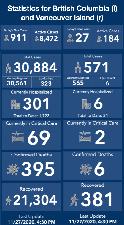 A blue stats graphic from the British Columbia COVID-19 Dashboard.