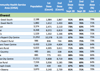 a list showing first and second dose vaccination rates in northern health, british columbia