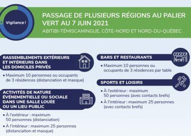 La dernière fois que la région de la Côte-Nord se trouvait au palier vert était à la dernière semaine de septembre 2020. Image : Gouvernement du Québec